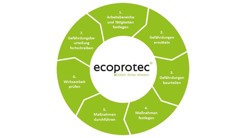7b Schritte zur Gefährdungsbeurteilung Zyklus ecoprotec Kreis