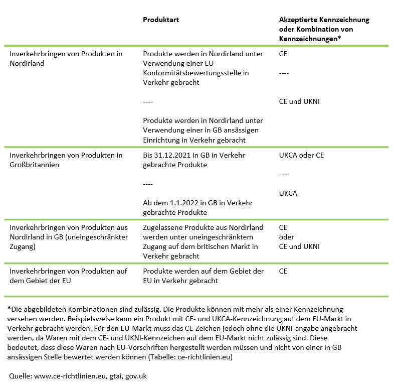 Tabelle CE-Kennzeichnung nach dem Brexit UKCA Kennzeichnung ab 2022
